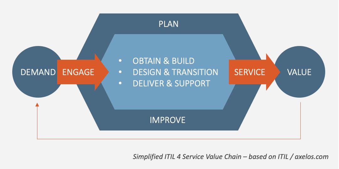 Vereinfachte ITIL 4 Service-Wertschöpfungskette