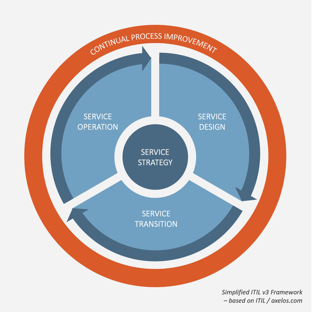 Vereinfachtes ITIL v3 Rahmenwerk