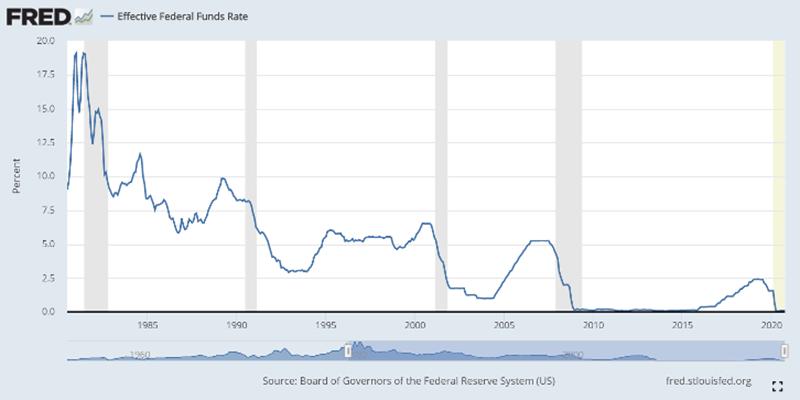 Thesis 2030 Zins der Zentralbank