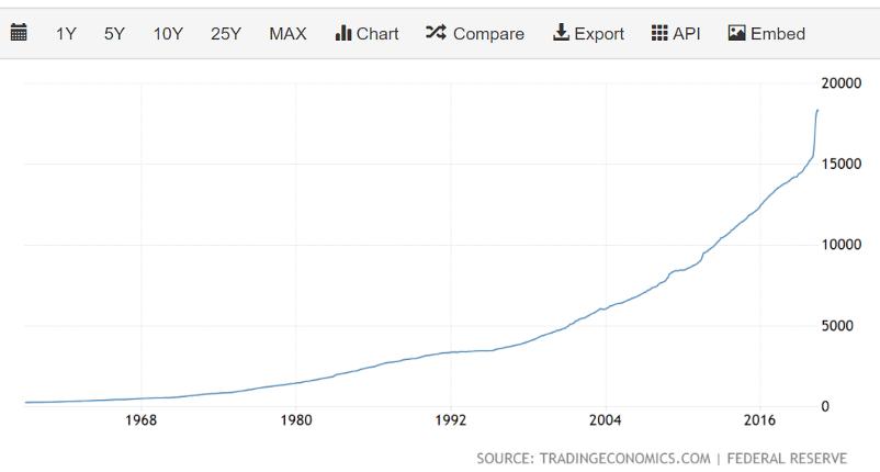 Thesis 2030 Geldmenge seit Nixon-Schock
